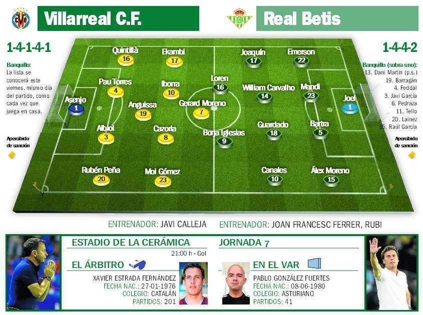 ficha_4 Las posibles alineaciones de Villarreal y Betis según la prensa - Comunio-Biwenger